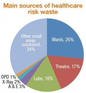 risk waste sources
